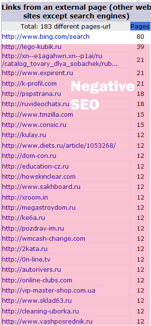Negative SEO Links