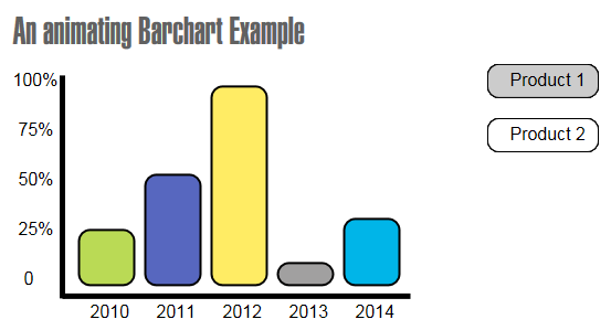 Animated Bar Chart