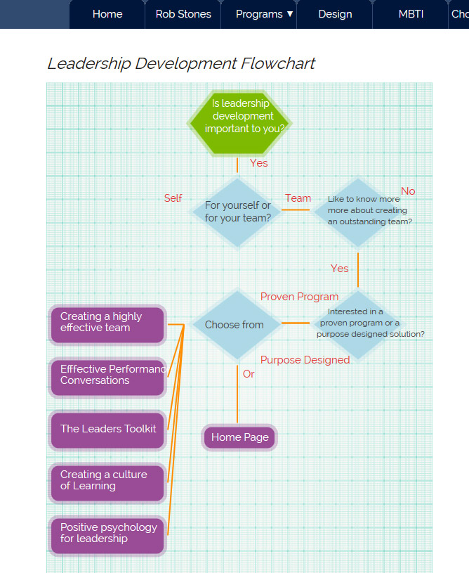 Leadership Development Flowchart