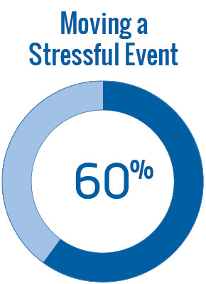 Moving Stressful Event