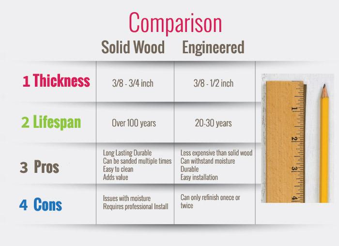 Solid Wood Vs Engineered Floor Comparison