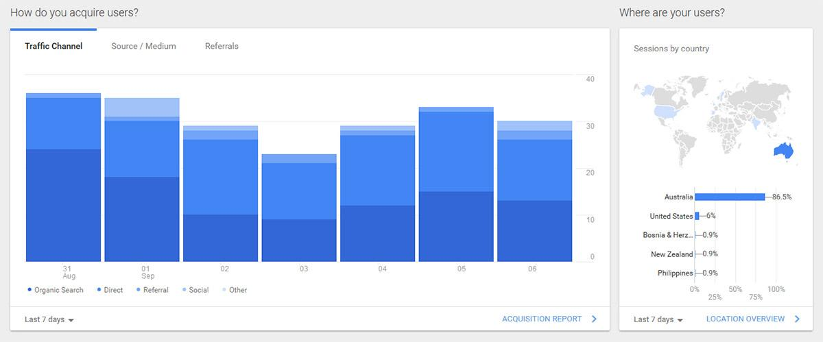 Sharing your Google Analytics